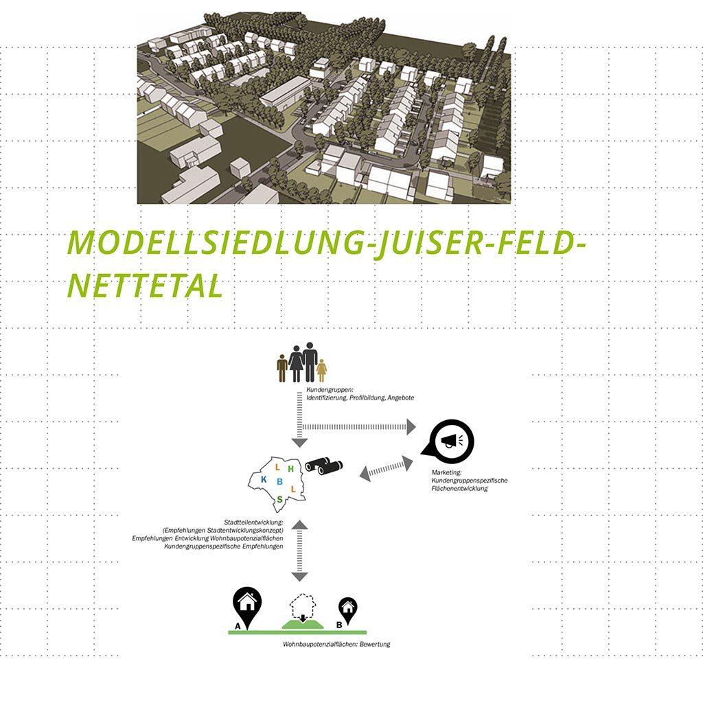 Modellsiedlung Juiser Feld Nettetal - Bild 1